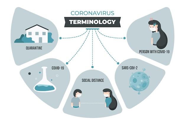 Infografika terminologii koronawirusowej