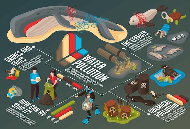 Infografika zanieczyszczenia wody z informacją o przyczynach, faktach i skutkach izometrycznych katastrof ekologicznych