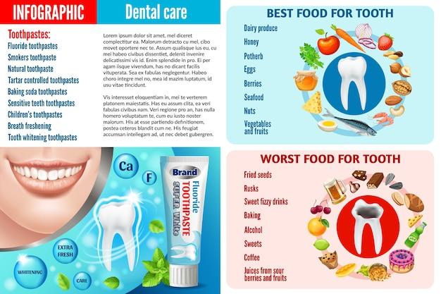 Infografika zdrowej i szkodliwej żywności dla zębów.