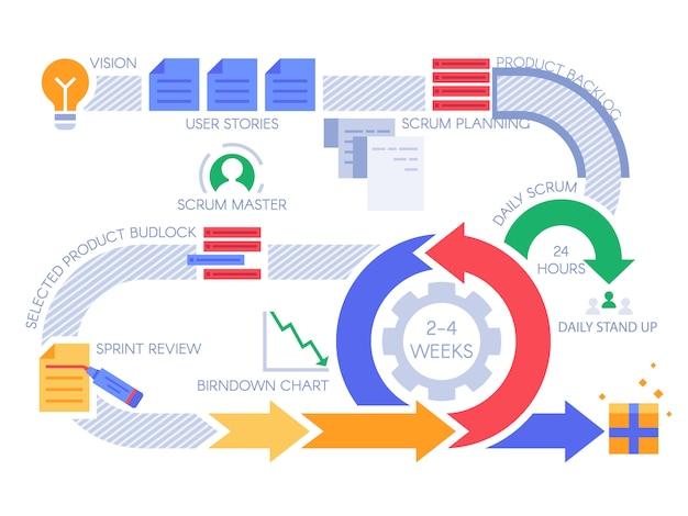 Infografika zwinny proces scrum. schemat zarządzania projektem, metodologia projektów i ilustracja przebiegu pracy zespołu programistów