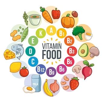Infografika żywności witamin