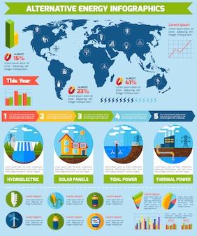 Infografiki alternatywnych źródeł energii