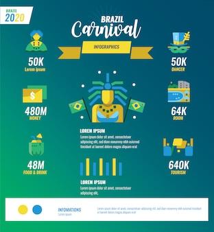 Infografiki brazylijskiego karnawału.
