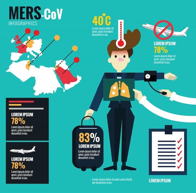Infografiki centrum kontroli i kontroli chorób na sieci wirusów i morskich cov.