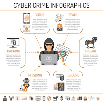 Infografiki cyberprzestępczości