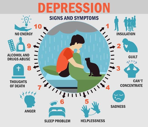 Infografiki depresji. zestaw objawów depresji. infografiki opieki zdrowotnej o człowieku z depresją ze znakiem i objawem