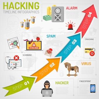 Infografiki dotyczące bezpieczeństwa w internecie
