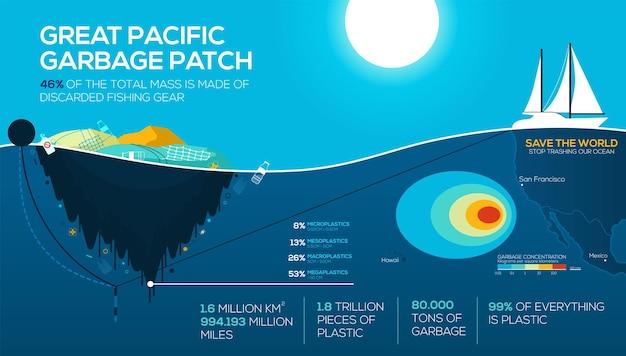 Infografiki globalnych problemów środowiskowych. wielka pacyficzna plama śmieci. zanieczyszczenie oceanu. przestań niszczyć nasz ocean. eps10
