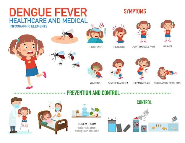Infografiki gorączki denga.