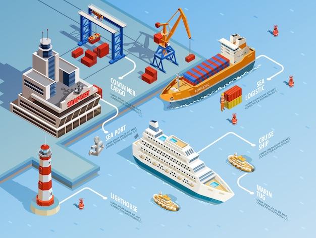 Infografiki izometryczne portu morskiego