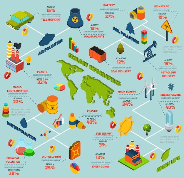 Infografiki izometryczne zanieczyszczenia