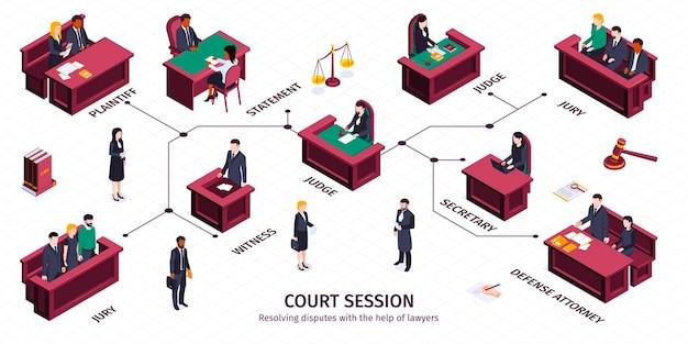 Infografiki izometrycznego prawa sprawiedliwości z edytowalnymi podpisami tekstowymi wskazującymi na postacie ludzkie siedzące na ilustracji trybun sądowych