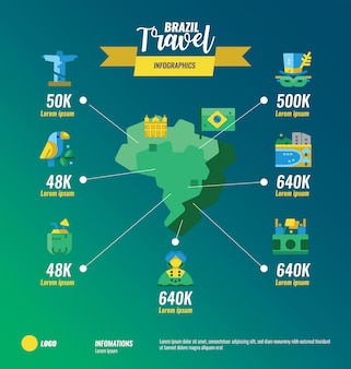 Infografiki mapa podróży brazylia.