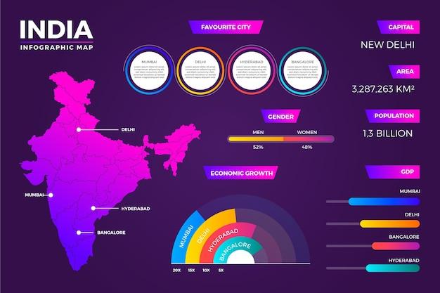 Infografiki mapy indii