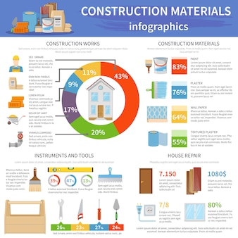 Infografiki materiałów budowlanych