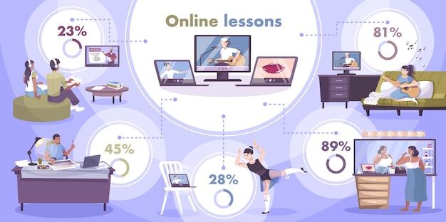 Infografiki online związane z hobby z płaskimi obrazami osób, które pozostają w domu z komputerami, ekranami telewizyjnymi z ilustracjami nauczycieli