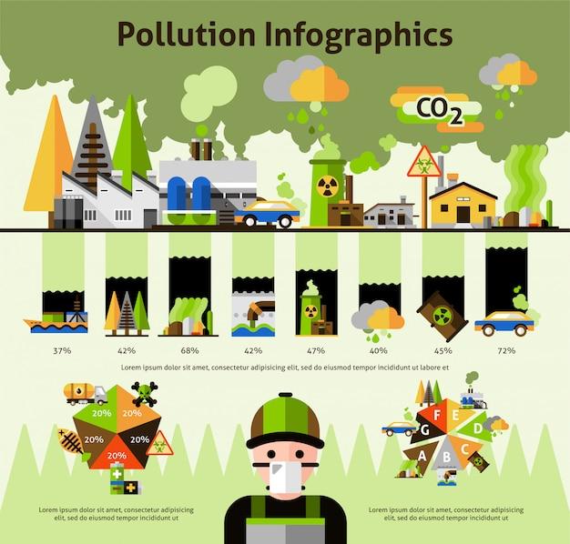 Infografiki problemów zanieczyszczenia środowiska globalnego