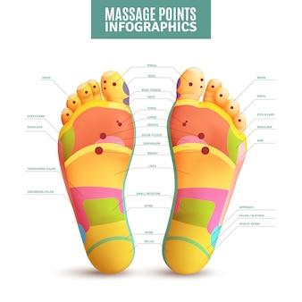Infografiki punktów masażu stóp