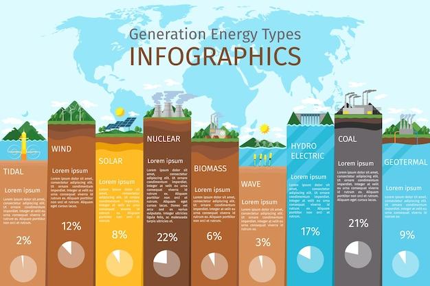 Infografiki rodzajów energii. energia słoneczna i wiatrowa, woda i biopaliwa. energia odnawialna, elektrownia, energia elektryczna i woda, zasoby jądrowe