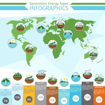 Infografiki rodzajów energii wytwarzania. energia słoneczna i wiatrowa, energia wodna, odnawialna i elektryczna