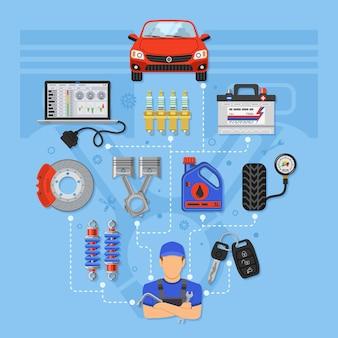 Infografiki serwis samochodowy z płaskimi ikonami naprawa samochodów, serwis opon na plakat, stronę internetową, reklamę jak laptop, bateria, hamulec, mechanik. ilustracja wektorowa