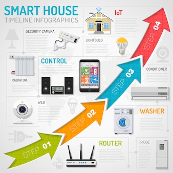 Infografiki smart house i internetu rzeczy