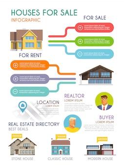 Infografiki sprzedaży domu