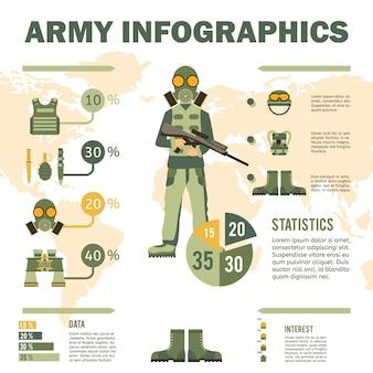 Infografiki sprzęt żołnierz armii