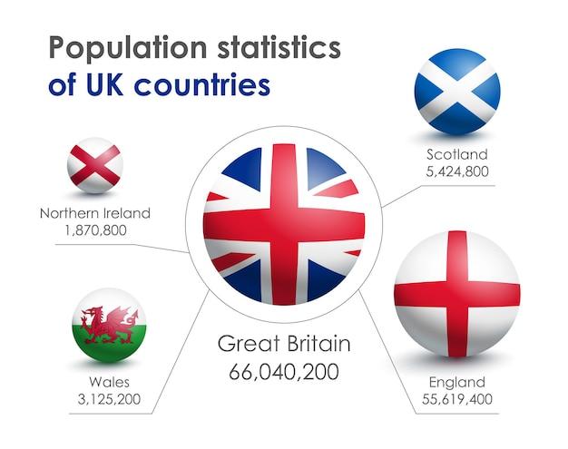 Infografiki statystyki ludności w wielkiej brytanii, anglii, szkocji, walii i irlandii północnej. flagi w formie kuli. ilustracja wektorowa