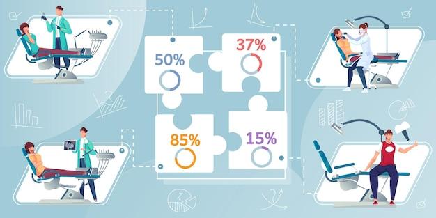 Infografiki stomatologiczne z płaskimi postaciami dentystów z procentowymi wykresami puzzli i postaciami ilustracji dentystów
