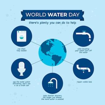 Infografiki światowego dnia wody
