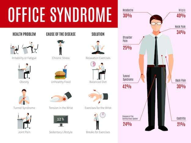 Infografiki syndromu biurowego z ikonami problemów zdrowotnych osób i przyczyn statystyk chorób