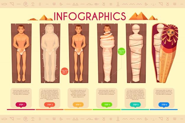 Infografiki tworzenia mumii, etapy procesu mumifikacji, linia czasu.