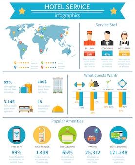 Infografiki usług hotelowych