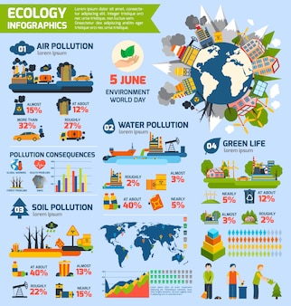 Infografiki zanieczyszczenia i ekologia