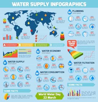 Infografiki zaopatrzenia w wodę