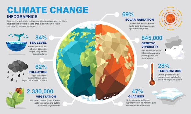 Infografiki zmiany klimatu.