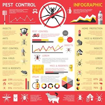 Infografiki zwalczania szkodników