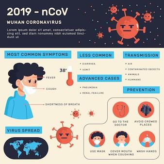 Informacje o koronawirusie wuhan