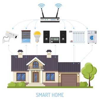 Inteligentny dom i internet przedmiotów