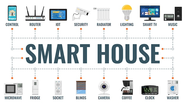 Inteligentny dom i internet rzeczy poziomy baner z płaskimi ikonami bezpieczeństwa, oświetleniem, iot, routerem, grzejnikiem.