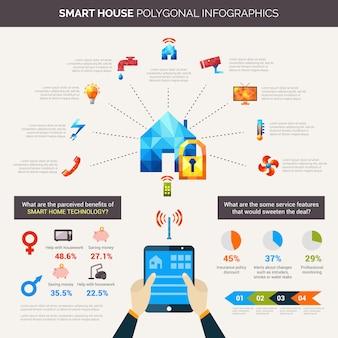 Inteligentny dom wielokątne infografiki