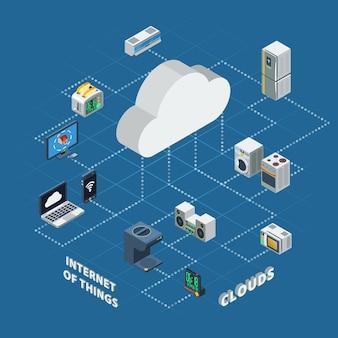 Internet przedmiotów chmura izometryczna