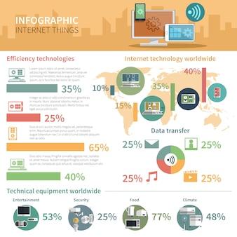 Internet przedmiotów infographic plakat