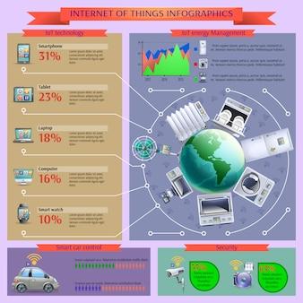 Internet rzeczy banner układu informatyki