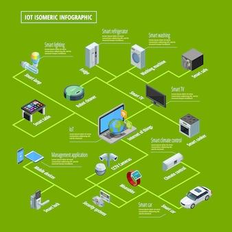 Internet rzeczy infographic izometryczny