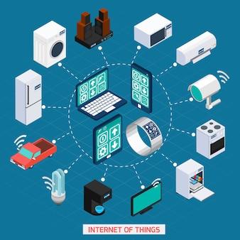 Iot koncepcji izometryczne ikony cyklu składu
