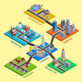 Izometryczna architektura wielopoziomowa miasta