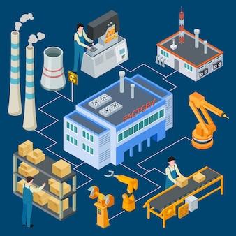 Izometryczna fabryka z robotami