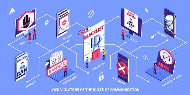 Izometryczna ilustracja pozioma blokująca internet